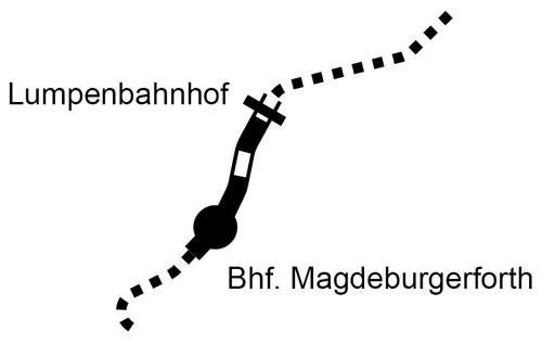 Streckenführung